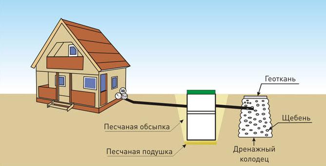 Отвод очищенной воды из септика